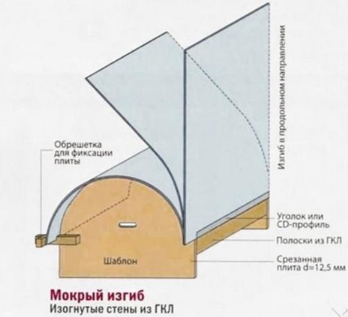 Как согнуть панель МДФ