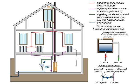 Отопление частного дома своими руками: видео, схемы