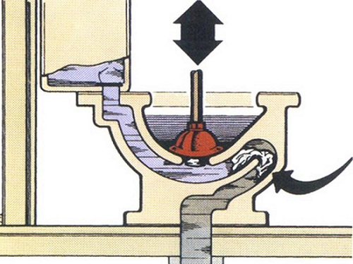 Прочистка труб канализации в частном доме