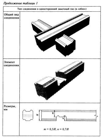 Расчет строительства дома из бруса