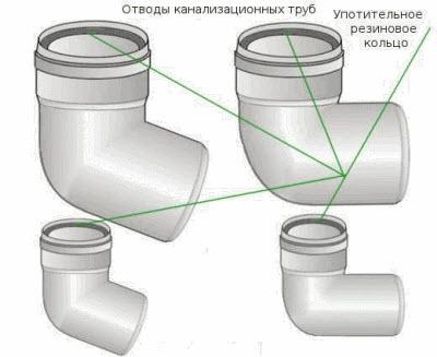 Установка септика канализации